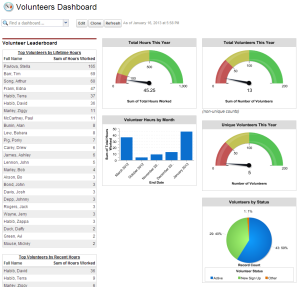 Volunteers dashboard